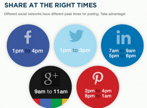 General statistics for 'peak' time to post on social media networks